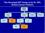 the onco type dx assay is for n er breast cancer patients