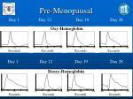 pre menopausal