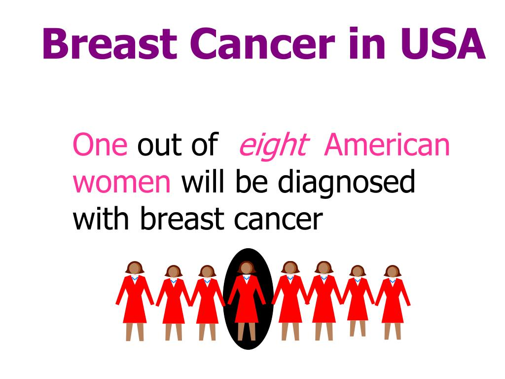 Breast Cancer in USA
