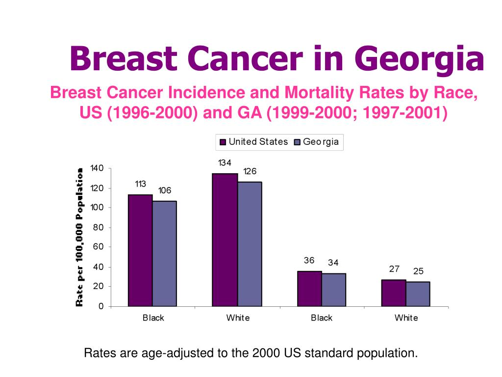 Breast Cancer in Georgia