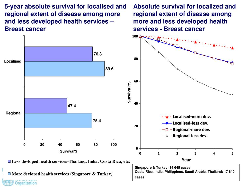 5-year absolute survival for localised and regional extent of disease among more and less developed health services – Breast cancer