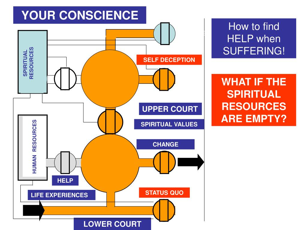 PPT - 3 RD ADDRESS: SUFFERING FOR CONSCIENCE SAKE PowerPoint