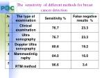 the sensitivity of different methods for breast cancer detection