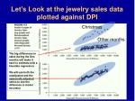 let s look at the jewelry sales data plotted against dpi