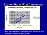 scatter plot of first differences