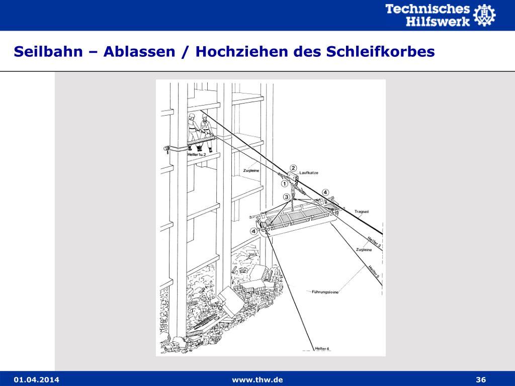 Seilbahn – Ablassen / Hochziehen des Schleifkorbes