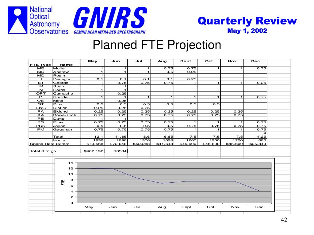 Planned FTE Projection