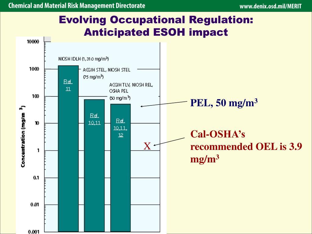 Evolving Occupational Regulation: