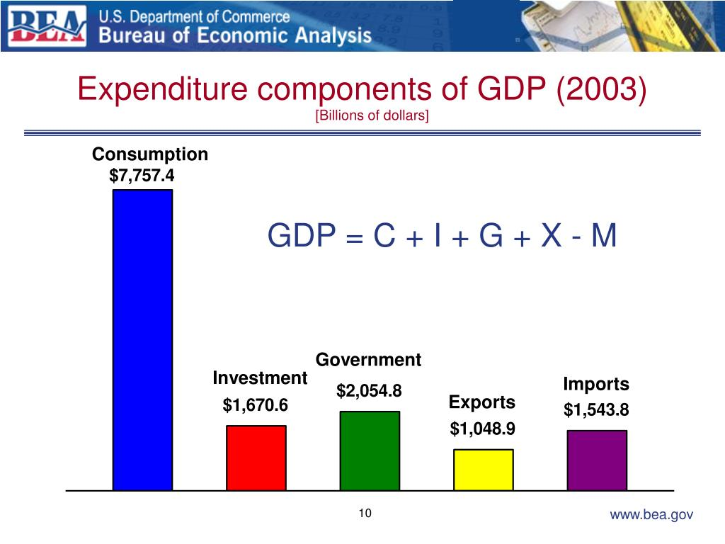 Expenditure components of GDP (2003)
