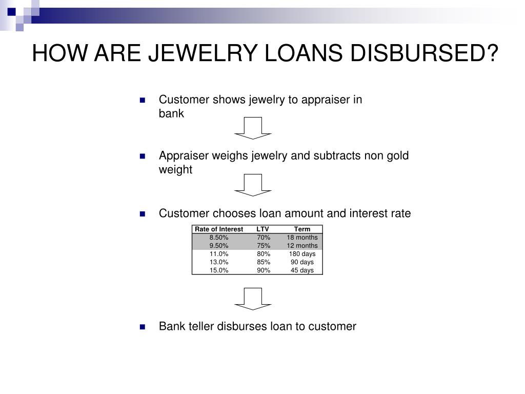HOW ARE JEWELRY LOANS DISBURSED?