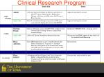 clinical research program