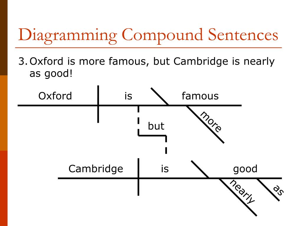 Diagramming Compound Sentences