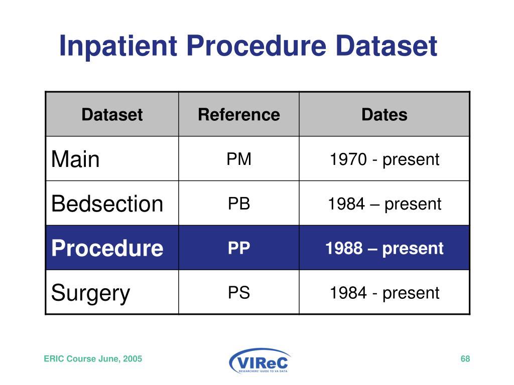 Inpatient Procedure Dataset