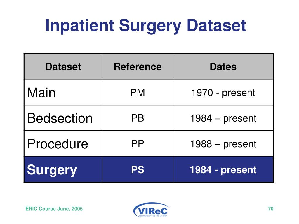 Inpatient Surgery Dataset