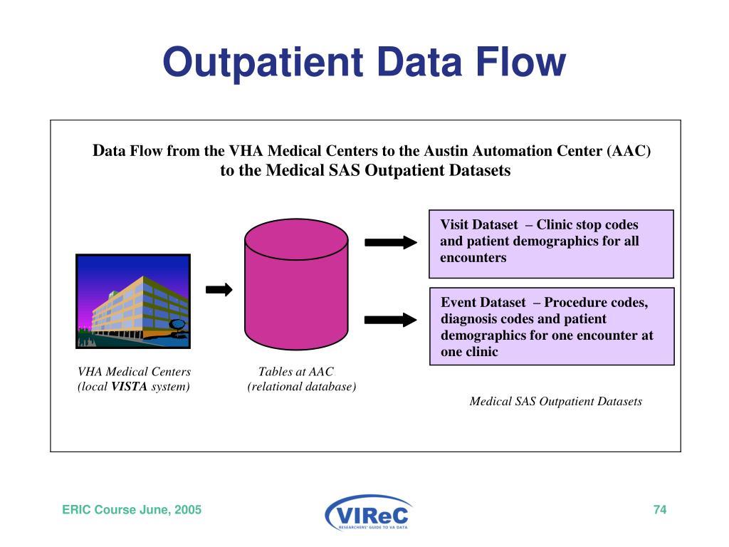 Outpatient Data Flow