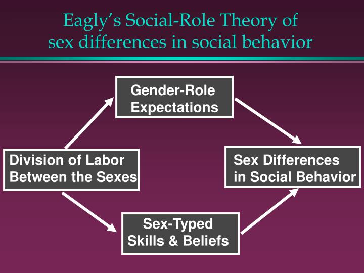 role of testosterone in human social behavior Research on testosterone-behavior relationships in humans is assessed in relation to a version of the challenge hypothesis, originally proposed to account for testosterone-aggression associations.
