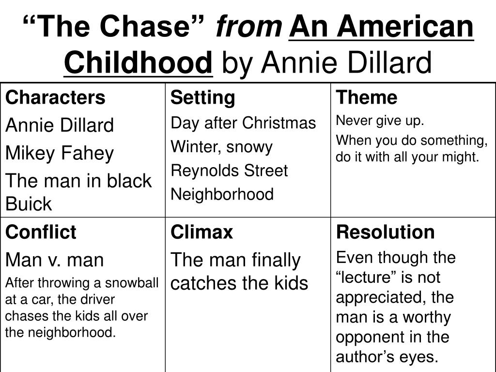 "the chase by annie dillard thesis 2/17/12 english 101 critical analysis #1 annie dillard's essay, ""the chase"", uses many rhetorical elements in the thesis to reach her audience some of these include parataxis, climax, and hyperbole."