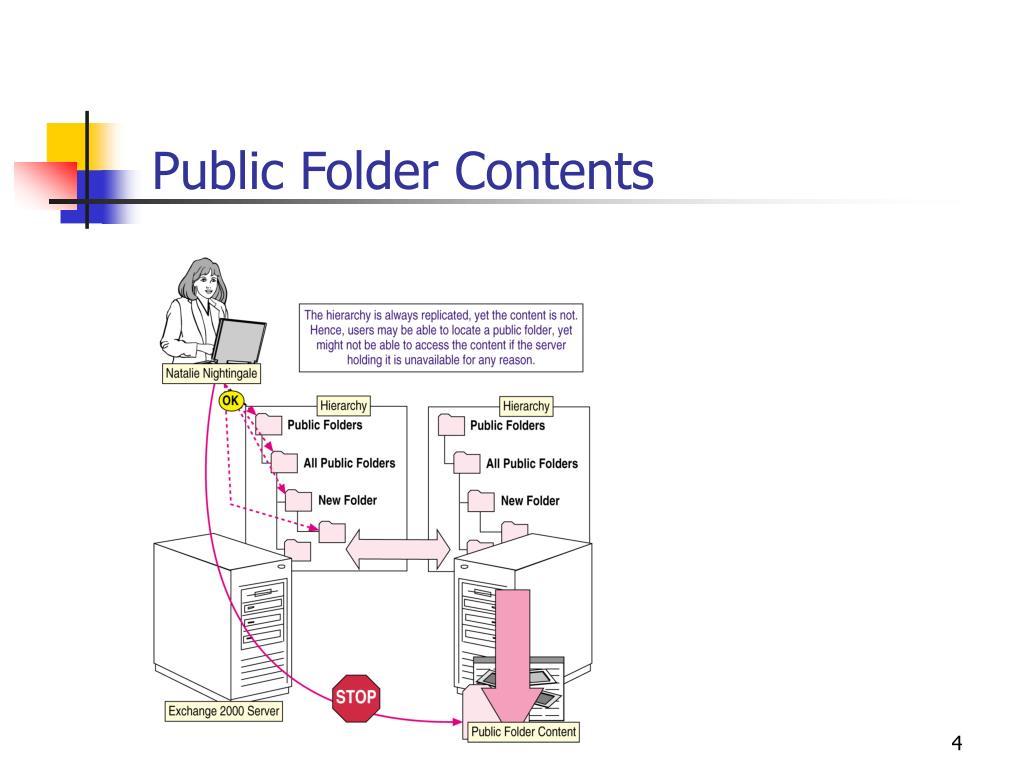 Public Folder Contents