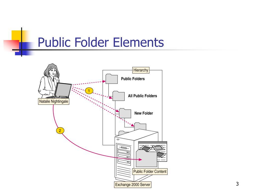 Public Folder Elements