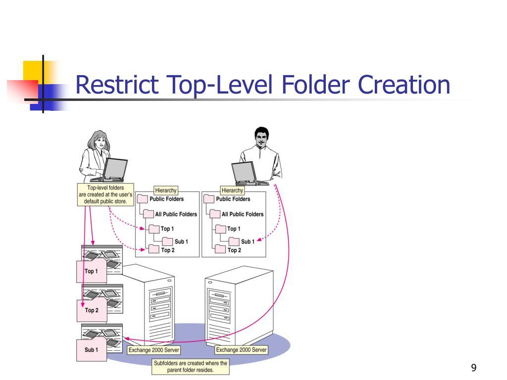 Restrict Top-Level Folder Creation