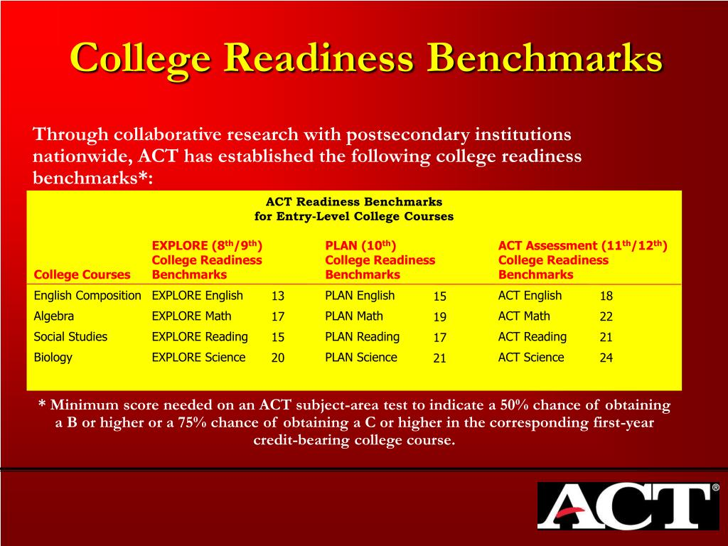 ACT Readiness Benchmarks
