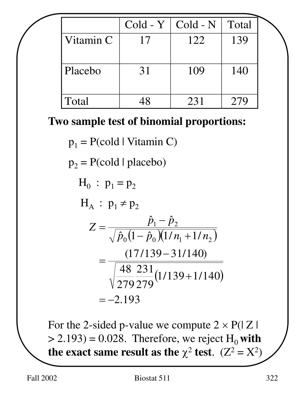 Two sample test of binomial proportions: