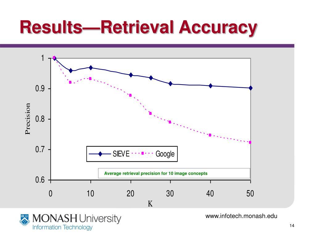 Results—Retrieval Accuracy