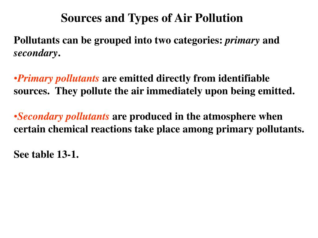 Sources and Types of Air Pollution