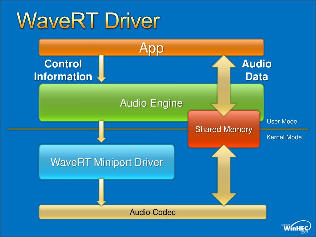 PPT - Audio Device Driver Implementation Guidelines