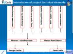 interrelation of project technical elements