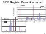 side register promotion impact