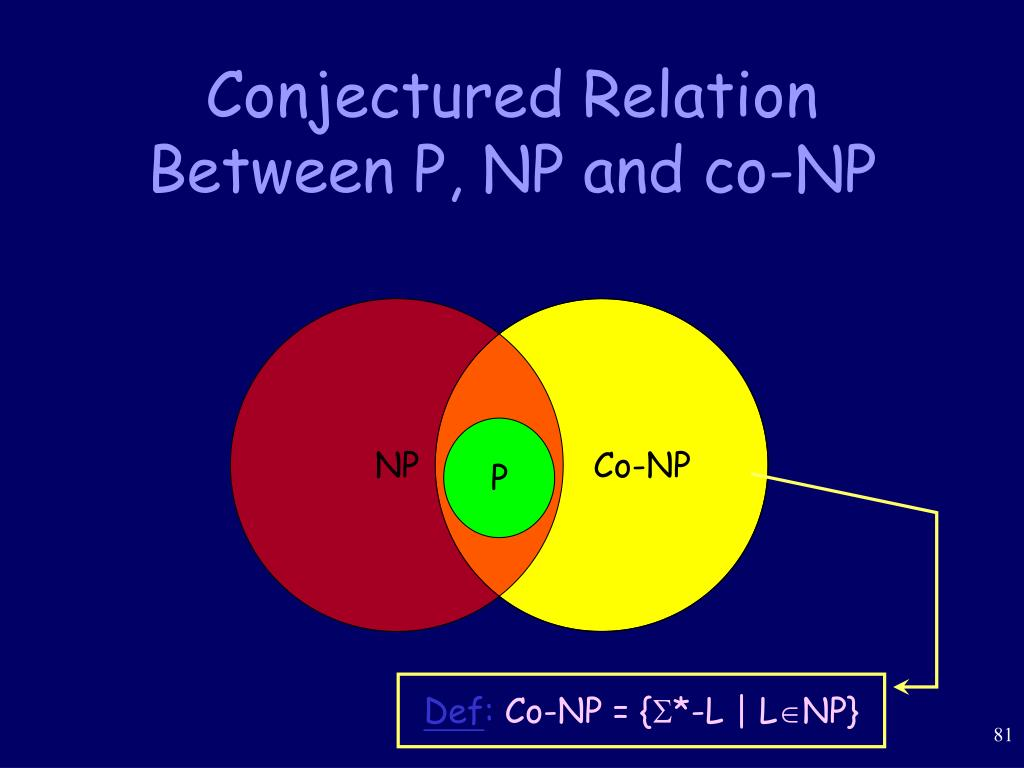 Conjectured Relation Between P, NP and co-NP