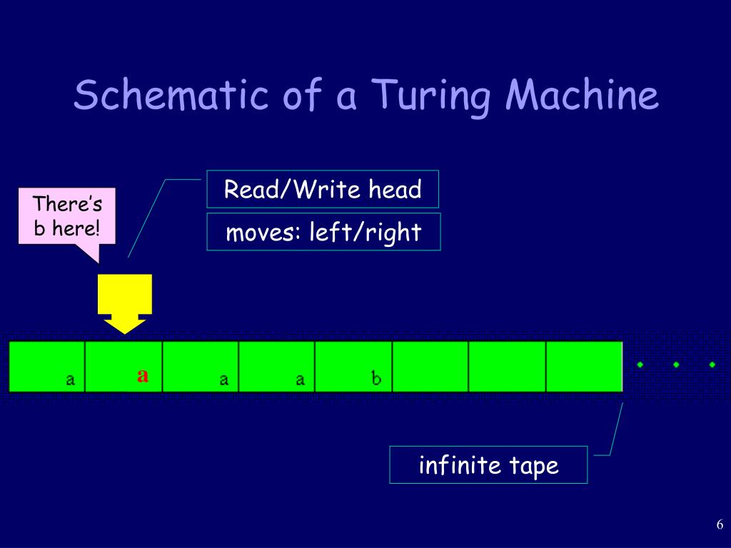 Schematic of a Turing Machine