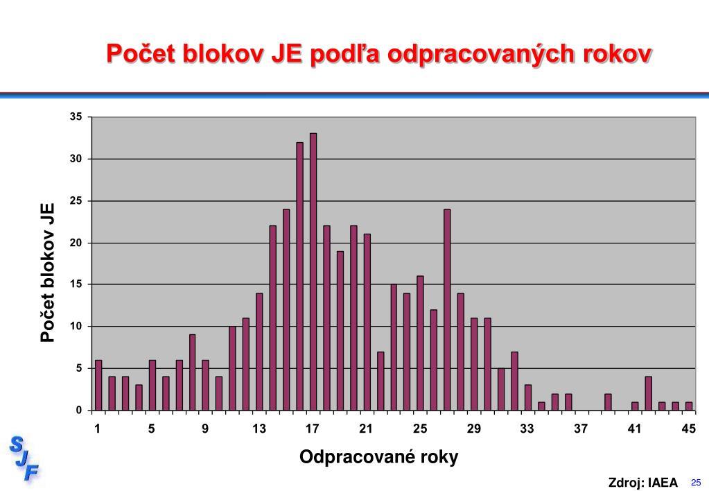 Počet blokov JE podľa odpracovaných rokov