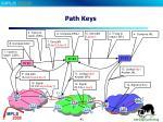 path keys