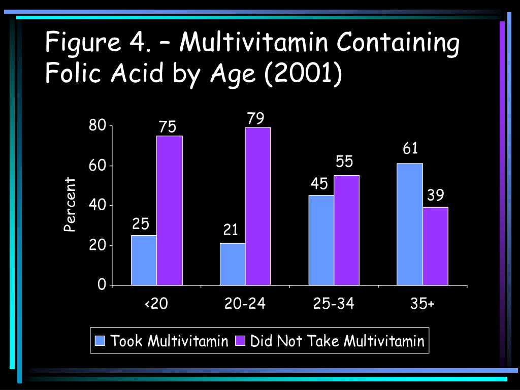 Figure 4. – Multivitamin Containing Folic Acid by Age (2001)