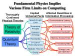 fundamental physics implies various firm limits on computing