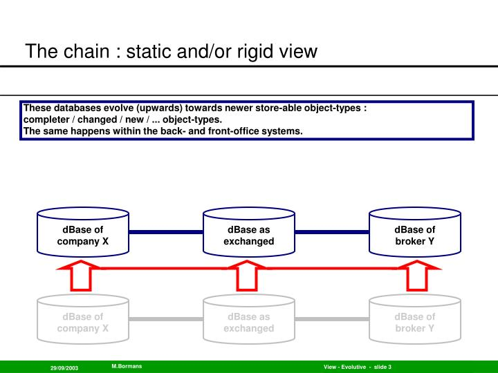 The chain static and or rigid view3