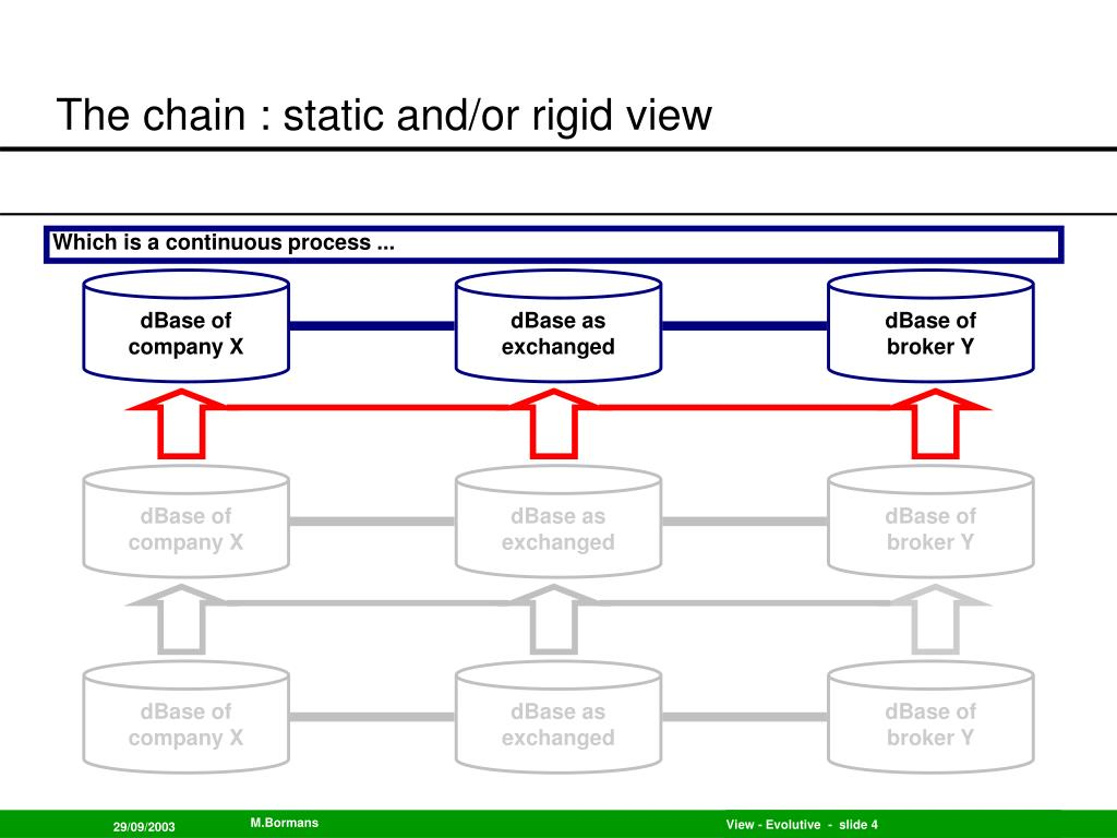 The chain : static and/or rigid view