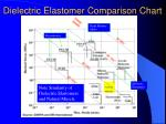 dielectric elastomer comparison chart