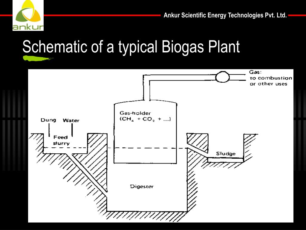 Schematic of a typical Biogas Plant