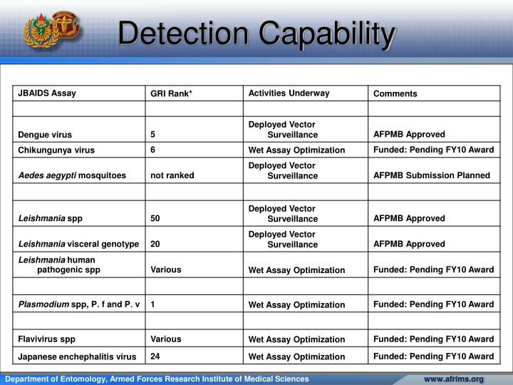 Detection Capability