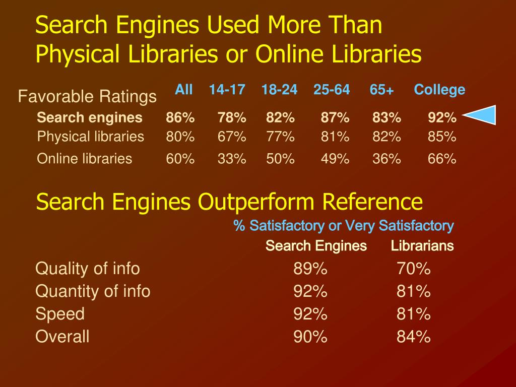 Search Engines Used More Than