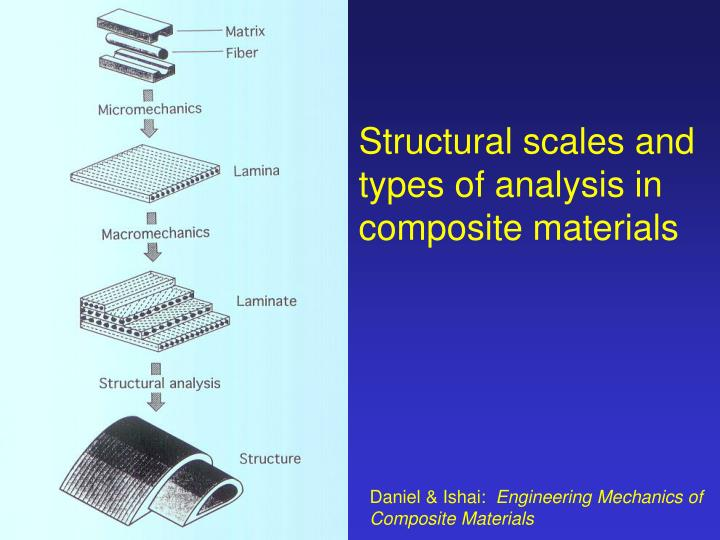structural scales and types of analysis in composite materials n.