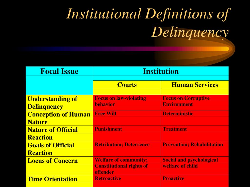 Institutional Definitions of Delinquency