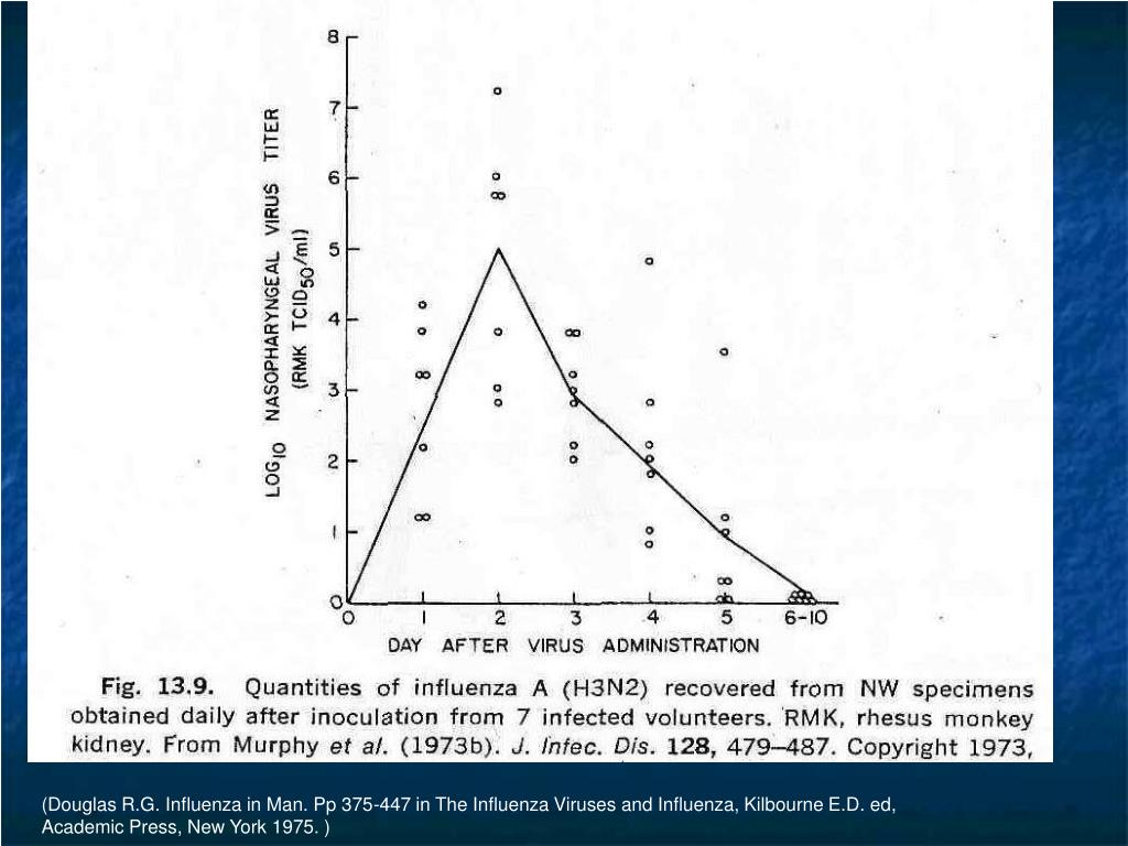 (Douglas R.G. Influenza in Man. Pp 375-447 in The Influenza Viruses and Influenza, Kilbourne E.D. ed,