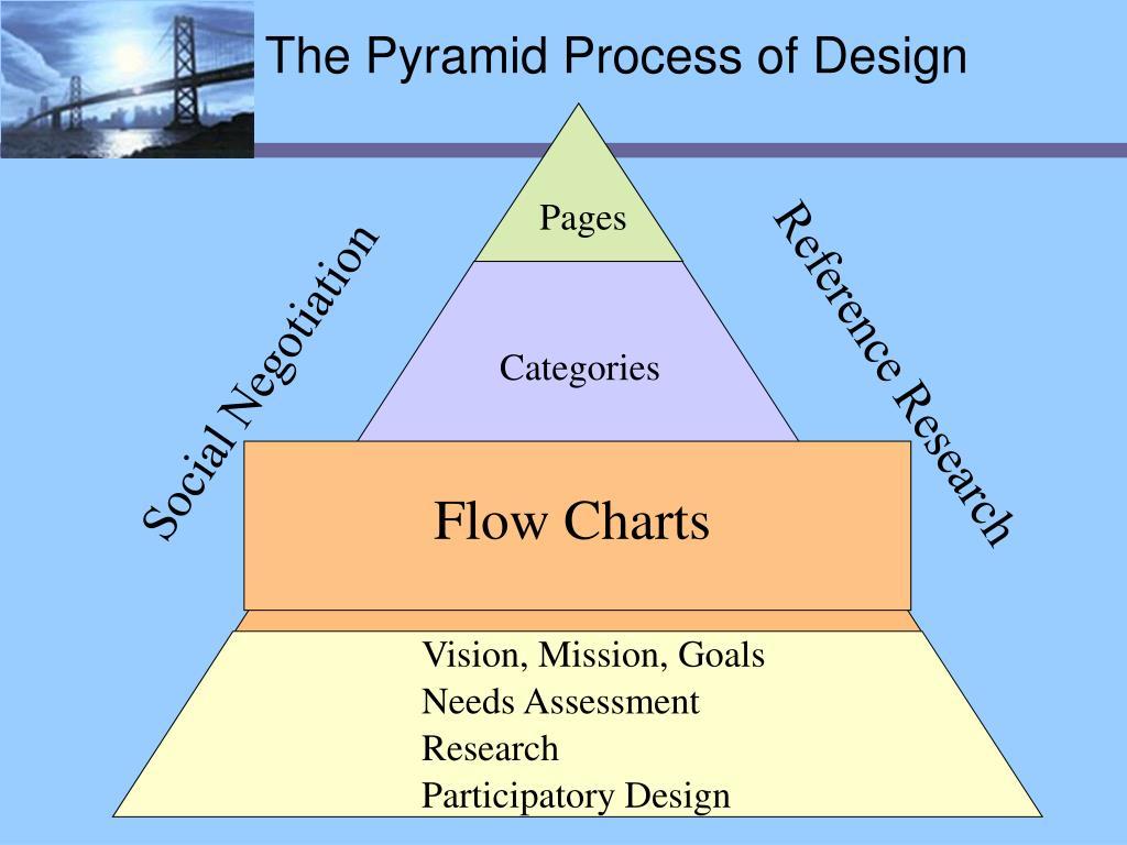 The Pyramid Process of Design