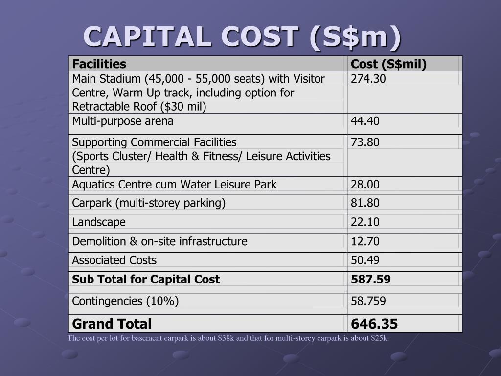CAPITAL COST (S$m)