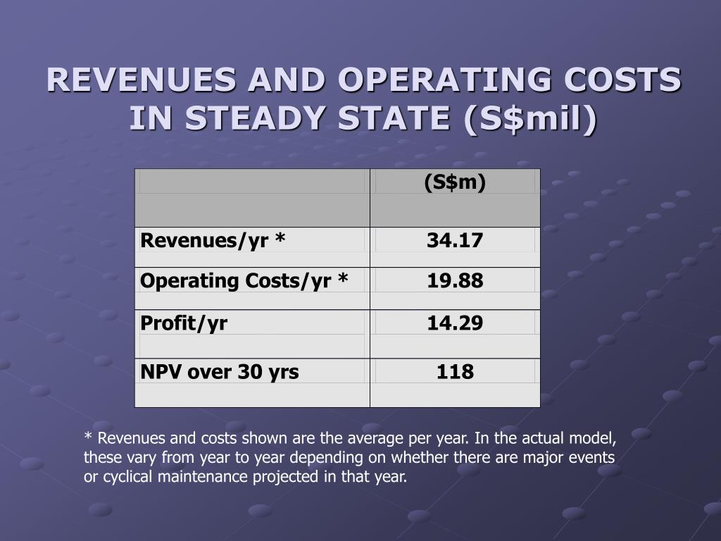 REVENUES AND OPERATING COSTS