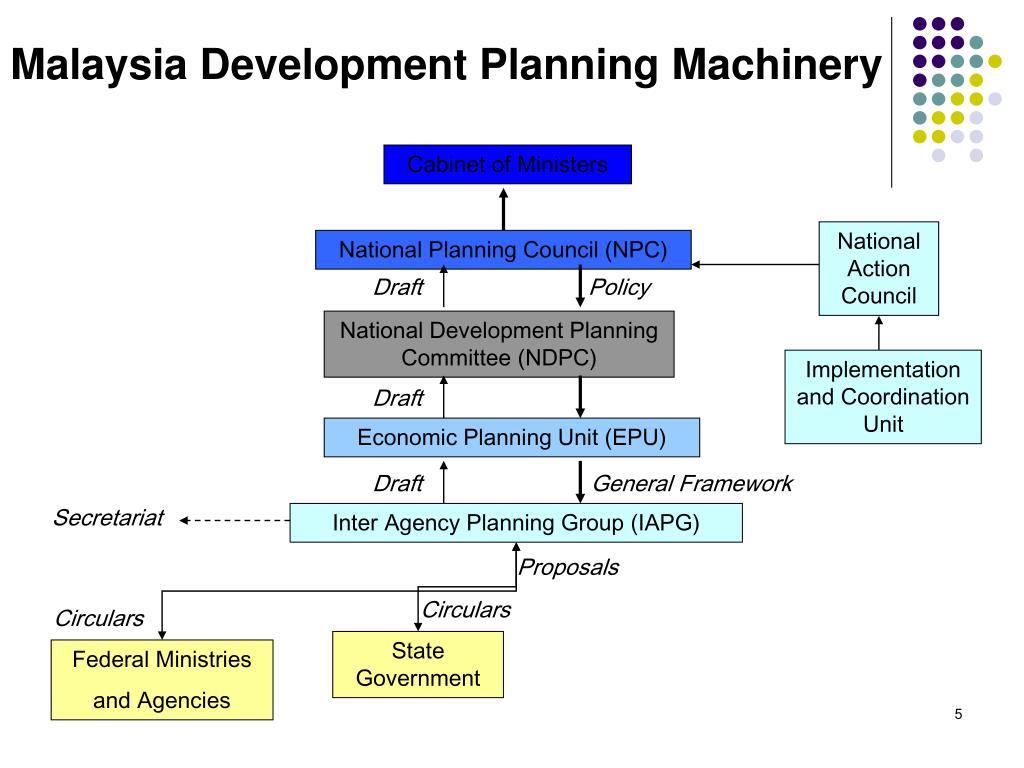 Malaysia Development Planning Machinery